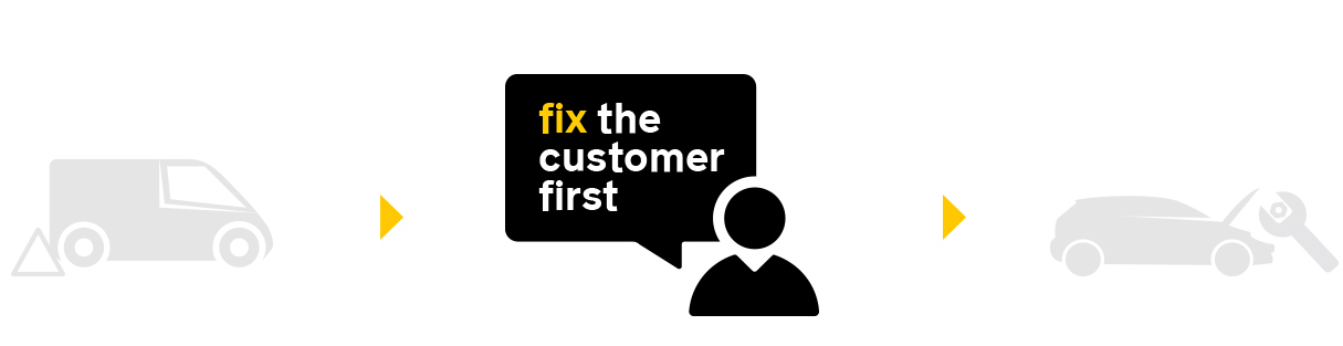 The AA Careers Fix Customer Desktop